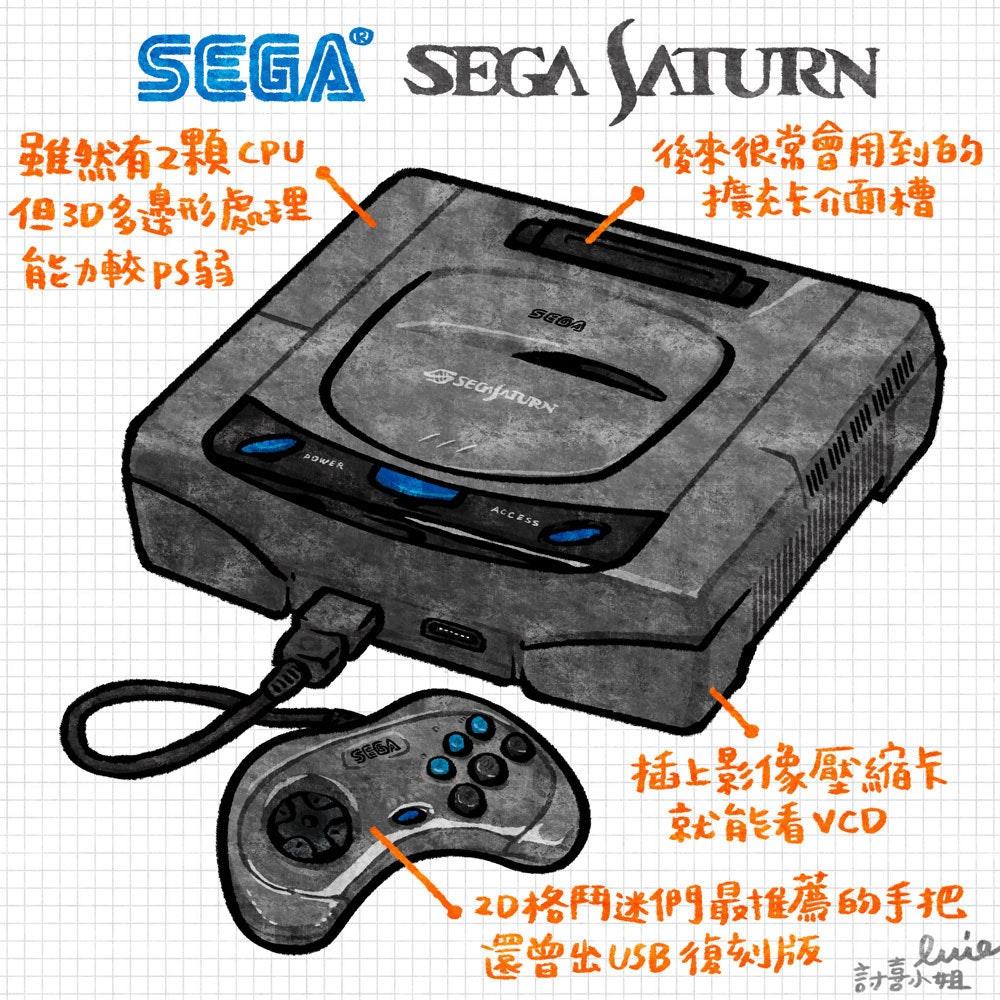 是[經典技研堂]Sega邁向遊戲宇宙的藍色六號太空船:Sega Saturn這篇文章的首圖