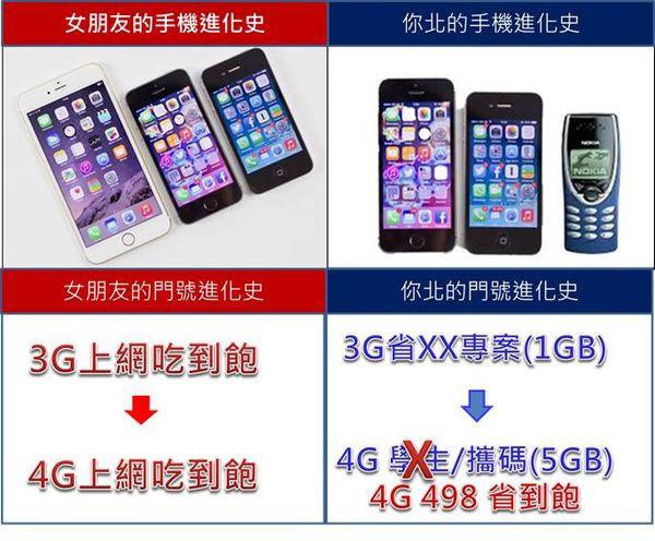 是電信門號想進化嗎 ? 教你怎麼選4G吃到飽最划算 !這篇文章的首圖