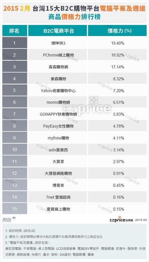 是2015/2月 – 台灣15大B2C購物平台「電腦平板及週邊」價格力 排名表現這篇文章的首圖