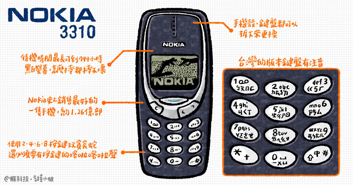 Feature phone, Mobile Phones, Mobile Phone Accessories, Numeric Keypads, Text messaging, Cellular network, Product, Font, Product design, Nokia, nokia, Communication Device, Mobile phone, Electronic device, Gadget, Technology, Portable communications device, Telephony, Feature phone, Font, Two-way radio