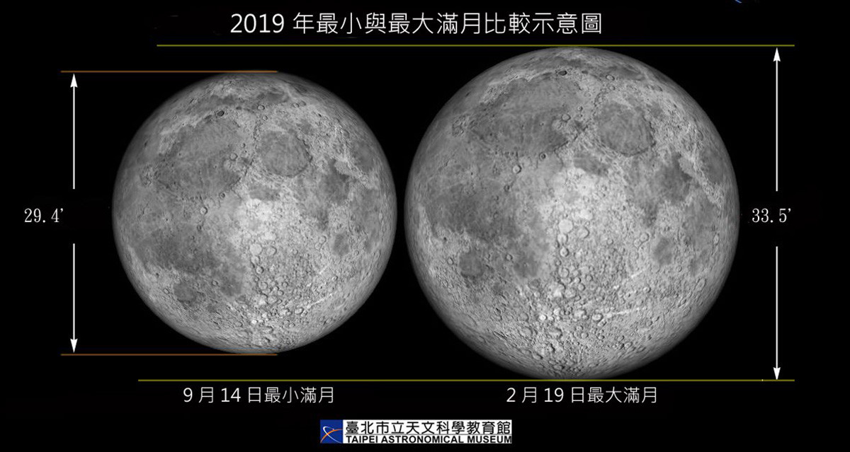 January 2018 lunar eclipse, Supermoon, Full moon, Moon, Earth, Eclipse, Astronomy, , Astronomy Picture of the Day, Universe, supermoon vs micro moon, Moon, Astronomical object, Celestial event, Atmosphere, Text, Astronomy, Sphere, Monochrome photography, Planet, Black-and-white