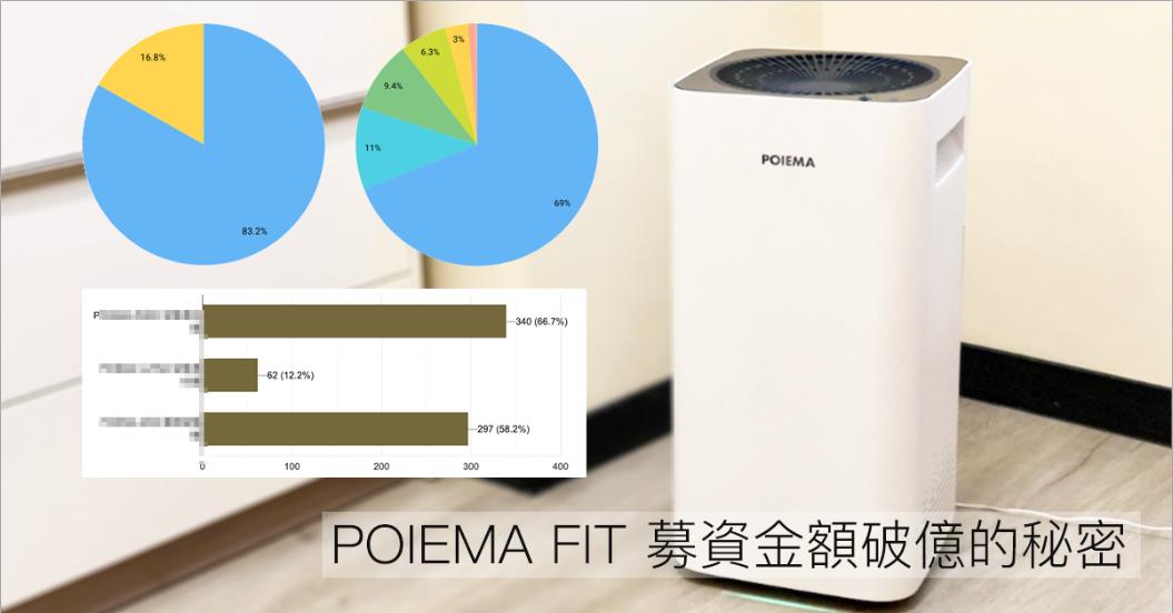 照片中提到了3%、63%、16.8%,跟迪瑪家族有關,包含了家用電器、牌、產品設計、產品、浪費