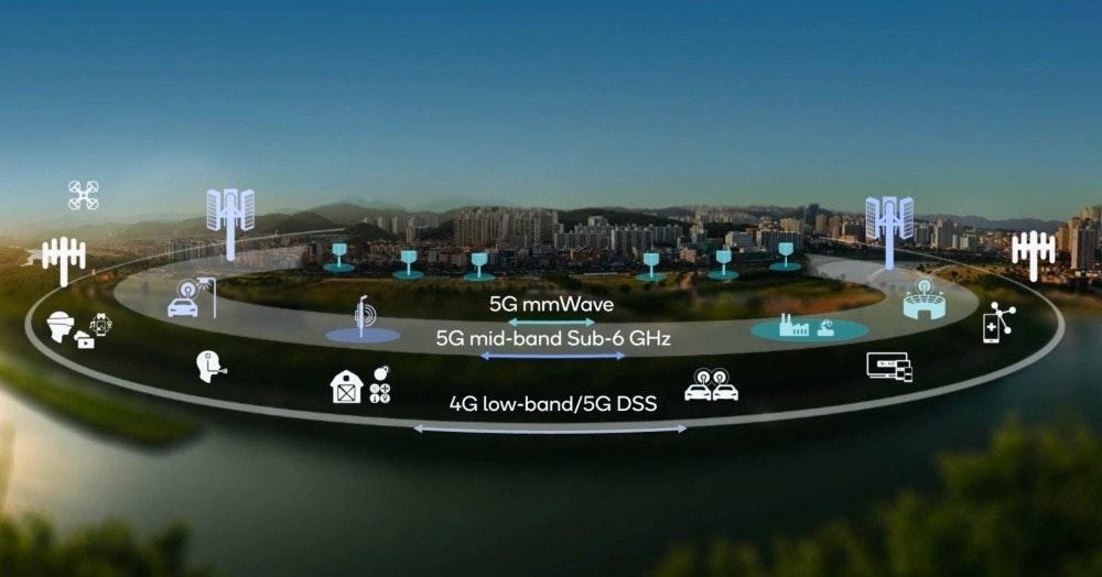 照片中提到了5G mmWave、5G mid-band Sub-6 GHz、88,包含了水資源、5G、高通公司、移動電話、極高的頻率