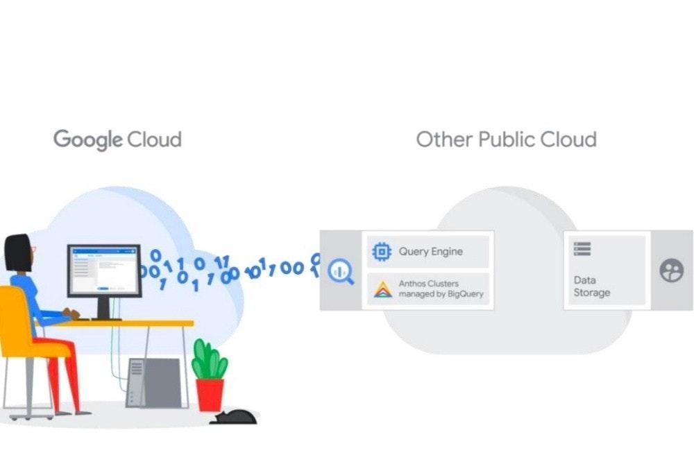 照片中提到了Google Cloud、Other Public Cloud、Query Engine,包含了卡森·德洛薩、牌、產品設計、商標、產品