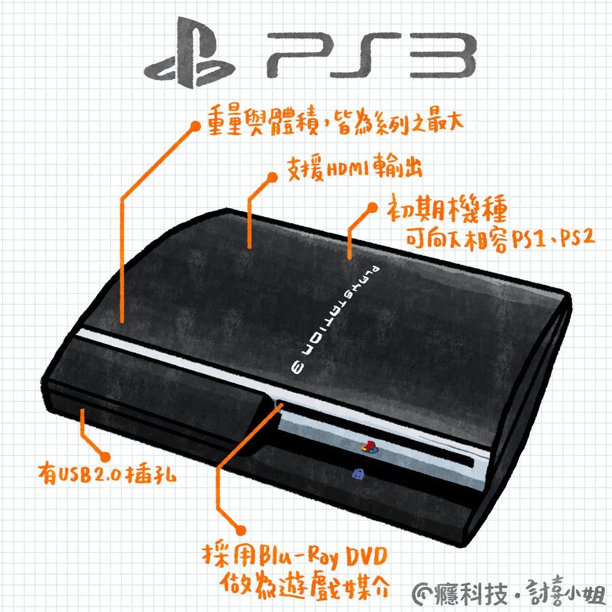 是[經典技研堂]揹著榮光開拓電玩新視野的次世代主機:PlayStation 3這篇文章的首圖