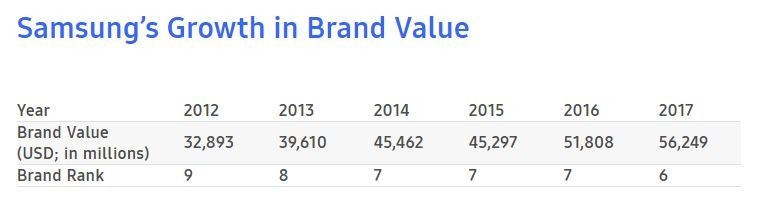 是Samsung電子于「2017全球最佳品牌」升上第六 品牌價值達562億美元,這篇文章的首圖