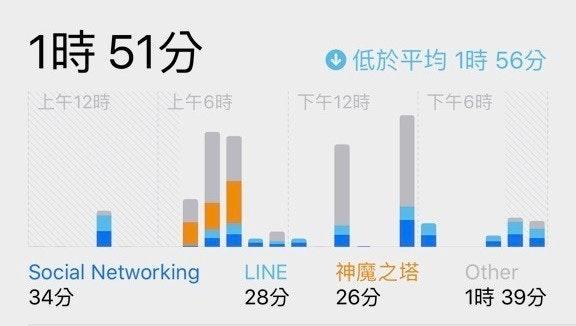 是蘋科技:iOS 12 時間管理功能,控管你使用 iPhone 的時間這篇文章的首圖
