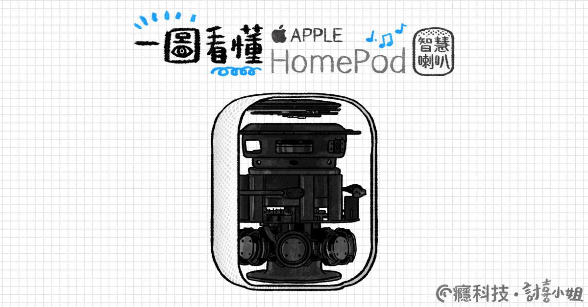 是一圖看懂 Apple HomePod智慧喇叭這篇文章的首圖