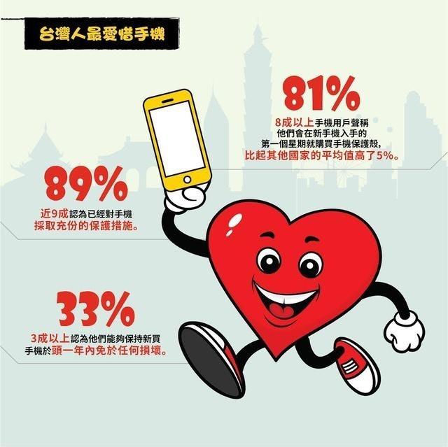 是調查顯示台灣消費者在台、港、新、馬當中最愛惜手機,但也仍有一半以上使用者摔過手機這篇文章的首圖