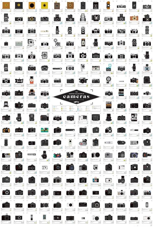 是從 1839 到 2014,超過兩百款相機年鑑海報這篇文章的首圖