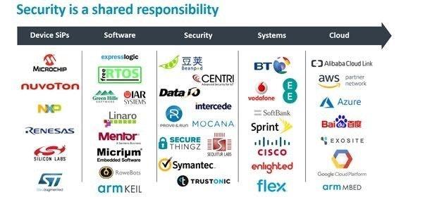 是針對日益複雜的聯網世界建立通用框架架構, ARM 發表平台安全架構 PSA 這篇文章的首圖