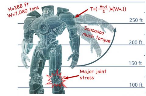 是[Dimension]動漫迷的最愛卻是工程師最痛苦的夢魘 —《環太平洋》這篇文章的首圖