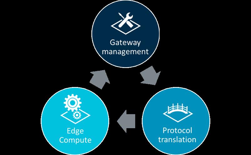 是讓物聯網閘道可藉 Mbed Cloud 管理, ARM 推出 Mbed Edge 管理功能這篇文章的首圖