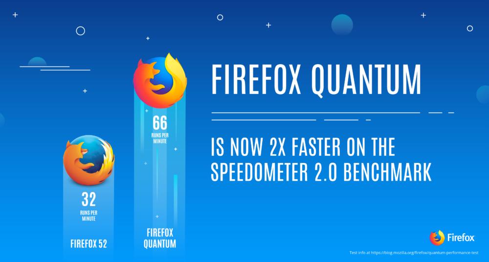 是量子引擎加持, Firefox 最新測試版 Firefox Quantum 登場這篇文章的首圖
