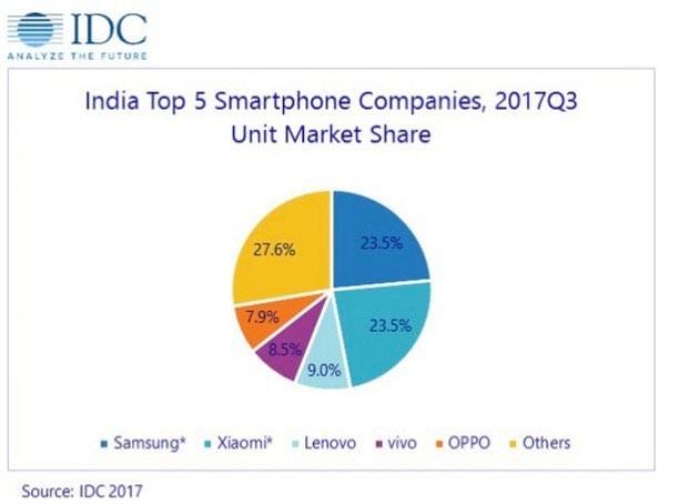 是IDC公佈Q3印度手機報告:小米追平三星並列第一位這篇文章的首圖