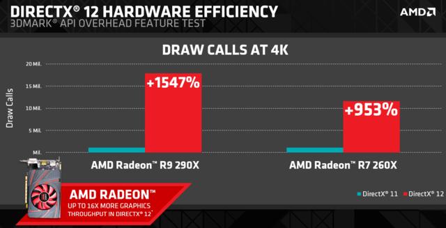 是AMD 於 DX12 世代的兩大王牌:多重指令緩衝與非同步著色器這篇文章的首圖