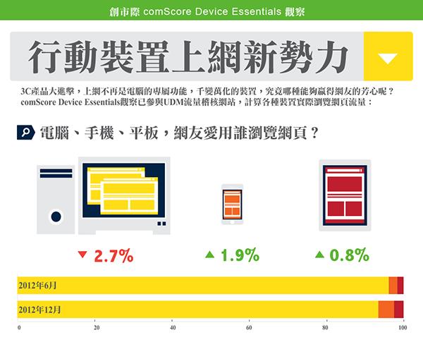 是資訊圖表:網頁瀏覽PC仍是霸主!這篇文章的首圖