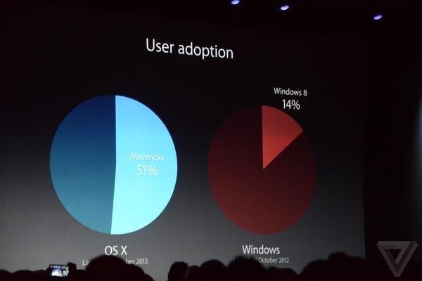 是WWDC 2014 重點整理(五分鐘看完 OS X Yosemite、iOS 8)這篇文章的首圖